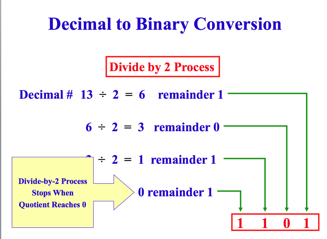 Binary number conversion python